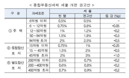 ▲자료: 재정개혁특별위원회