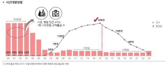 [서울시민 소비보고서⑤]金에 인기많은 ATM…시장·병원 근처서 고액 출금