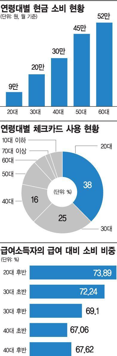 월 소비 302만원 압구정'돈', 서울 평균 2배 넘어(종합)