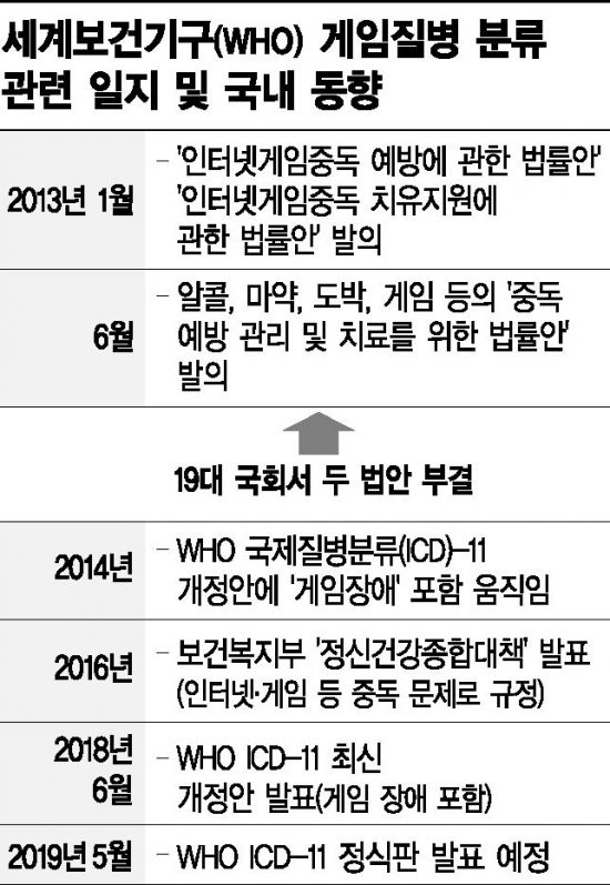 """WHO """"게임중독은 정신질환"""" vs 문체부 """"근거 빈약"""" 반박"""