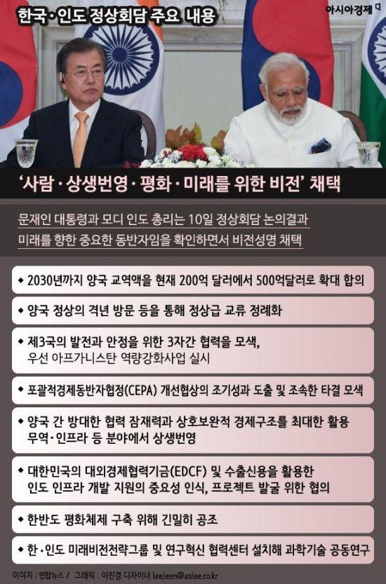 [인포그래픽]한국·인도 정상회담 주요 내용