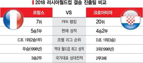 러시아월드컵 결승 상대, 프랑스-크로아티아 전력 등 비교 표