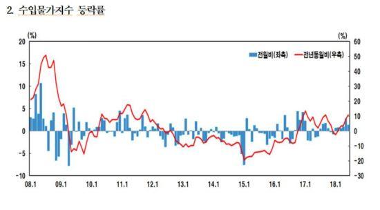 원·달러 환율 상승에 수입물가 43개월새 최고