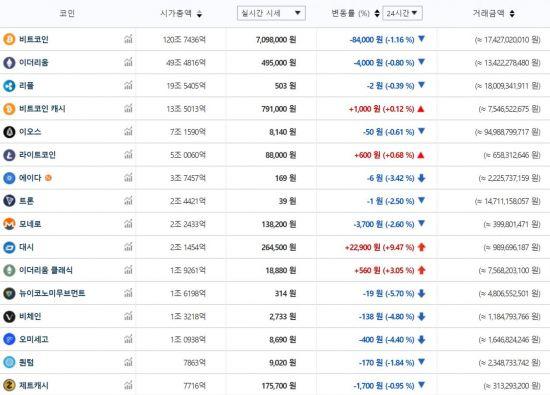 13일 오후 1시44분 기준 주요 가상통화 가격(자료: 빗썸)