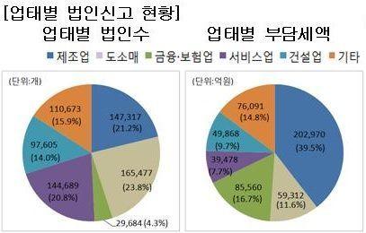[국세통계 조기공개]제조업 법인 수 비중 21.2%…전체 법인세의 39.5% 부담