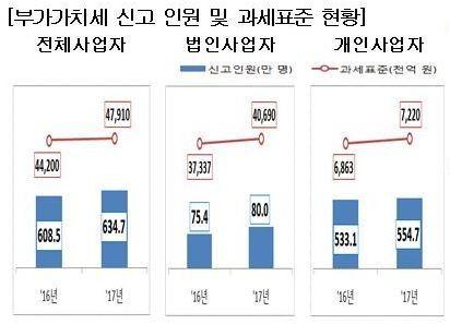 [국세통계 조기공개]부가가치세 신고 634만7000명…전년比 4.3%↑