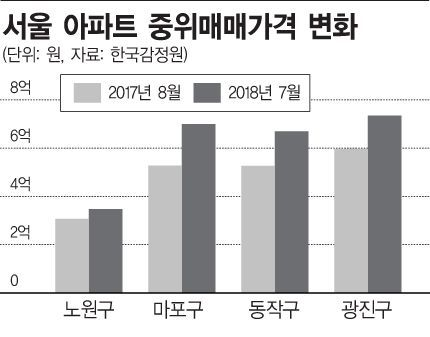 [8·2대책 1년] 노원 아파트값 서울 꼴찌 수준인데…민망한 '투기지역' 훈장