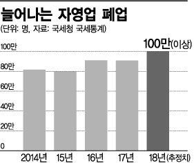 """자영업자의 몰락…외식업 경기 지표로 드러난 """"희망 없는 현실""""(종합)"""