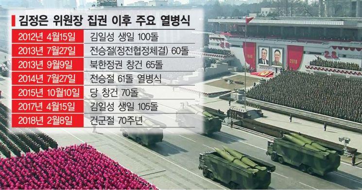 [양낙규의 Defence Club]북한 구구절 열병식 준비…병력 이동중