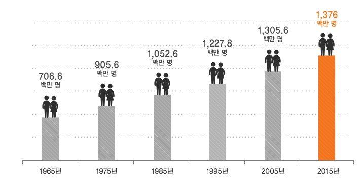 1965년 이후 50년간 중국 인구 증가추이 그래프. 1940년대부터 개혁개방이 시작된 1978년 이전까지 중국은 가파른 인구증가로 심각한 식량난에 시달렸다.(자료= 한화생명)