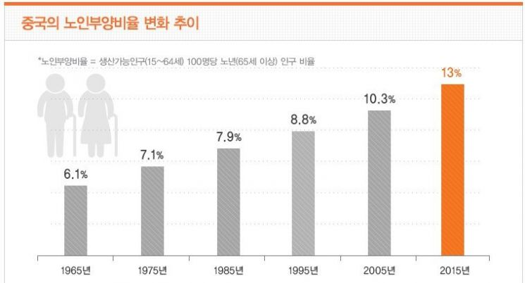 중국의 노인부양비율 변화추이 그래프. 중국도 저출산, 고령화 문제가 심각해지면서 산아제한정책을 고수할 경우, 노인부양 문제가 대두될 것이란 우려가 커지고 있다.(자료=한화생명)