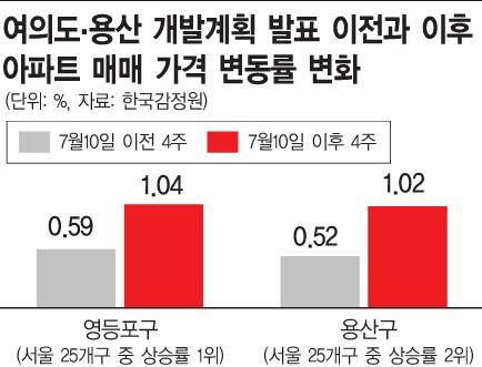朴시장 '여의도-용산' 발언 한 달…8월 아파트 거래실종 왜?