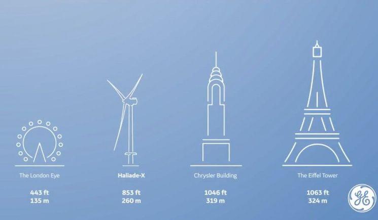 2021년이면 세계에서 가장 큰 날개를 가진 풍력발전기는 GE에서 만든 Haliade-X로 바뀝니다. 날개 길이 107m, 높이 260m로 런던아이즈보다 높고 크라이슬러빌딩보다 낮습니다. [사진=GE 홈페이지]