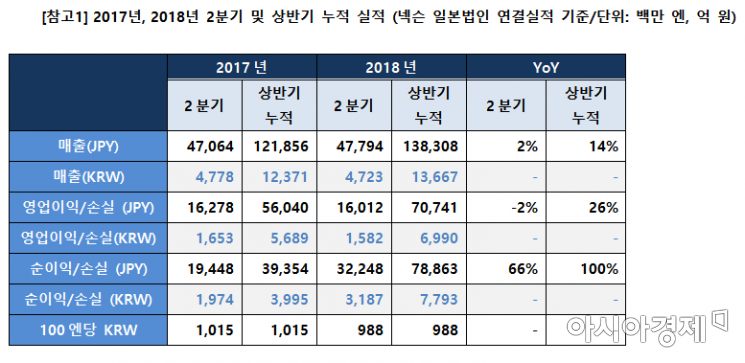 """장수게임이 이끈 넥슨, 2분기 매출 4723억…""""PC 신작들 대기 중""""(종합)"""