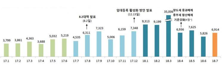▲월별 임대사업자 등록 추이(자료: 국토교통부)