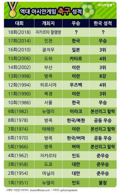 [인포그래픽]역대 아시안게임 축구 성적