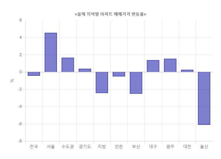 ▲지난해 말 대비 지난 6일 아파트 매매가격지수 변동(자료: 한국감정원)