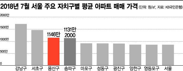 송파구 제친 용산 아파트값…개발계획 기대감에 고공행진
