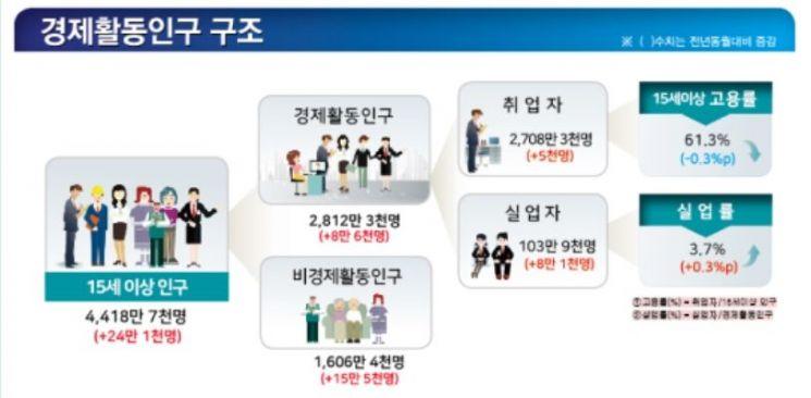7월 고용동향/제공=통계청