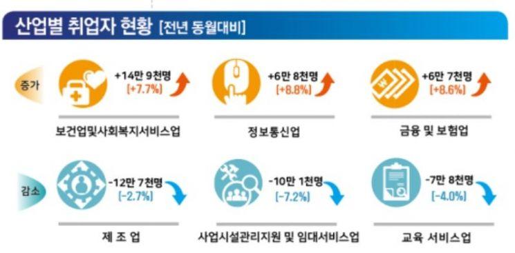 4兆 '일자리 추경' 효과 안보여…7월 취업자 증가 고작 5000명(종합)