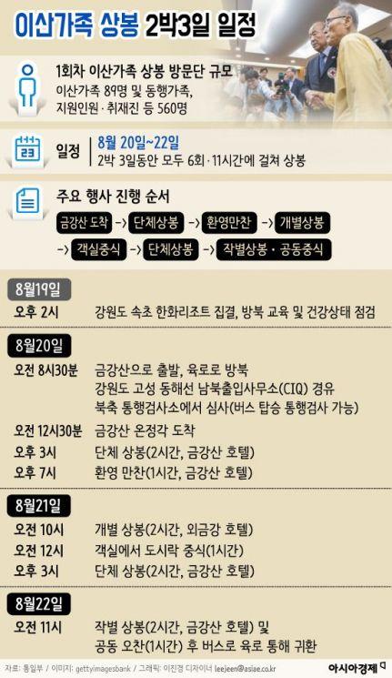 [인포그래픽]이산가족 상봉 2박3일 일정