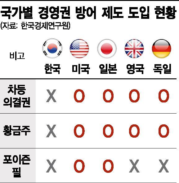 [재계 뉴웨이브]경영권 위협 거센데...방어 수단 하나 없는 韓