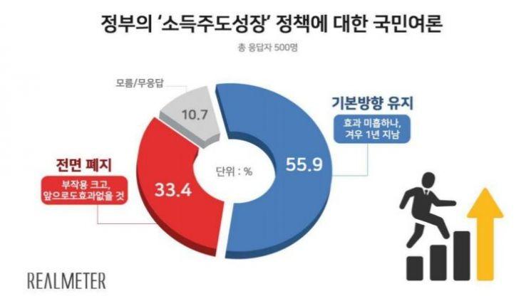"""[리얼미터 조사]소득주도성장 """"방향 유지"""" 56%…文지지율 55%"""