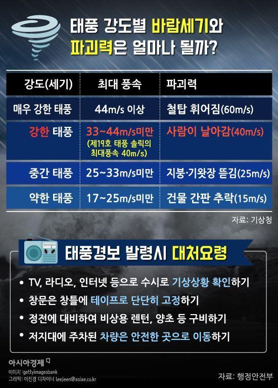 [인포그래픽]19호 태풍 '솔릭' 사람도 날린다
