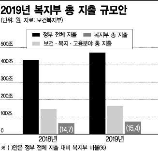 [2019 예산안]복지부 72조 '역대 최대'…저소득층 소득보장·저출산 방점(종합)