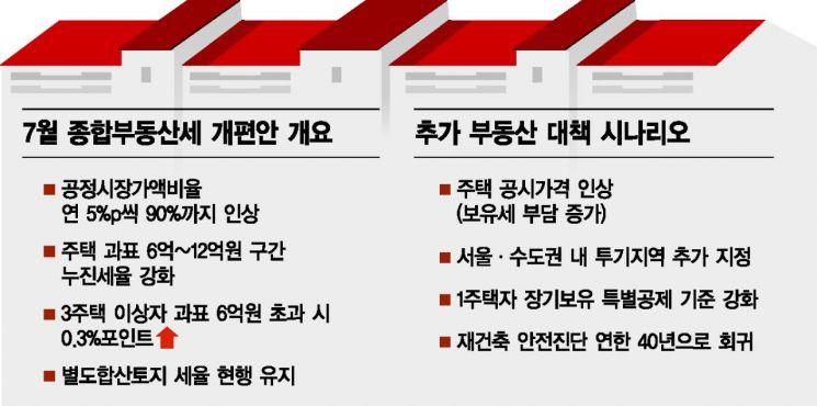 이해찬式 집값 잡기 '참여정부 시즌2'…종부세 강화 주문(종합)