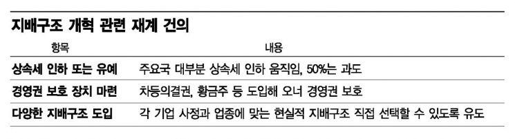 [재계뉴웨이브] 한국식 기업지배구조의 미래는