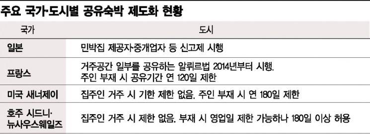 """[혁신의 딜레마②] 공유민박 """"지역경제 활성화"""" vs 숙박업소 """"폐업위기"""""""