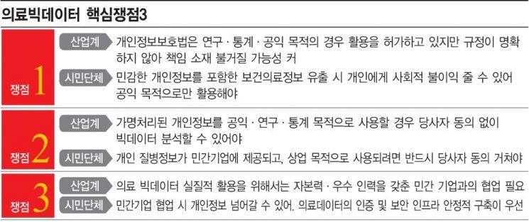 """[혁신의 딜레마③]文 강조 데이터경제…의료현장선 """"환자정보 장사"""" 발목"""