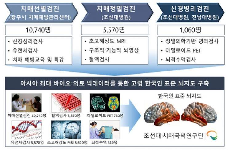한국인 표준뇌지도 활용 치매 예측기술 의료기기 허가