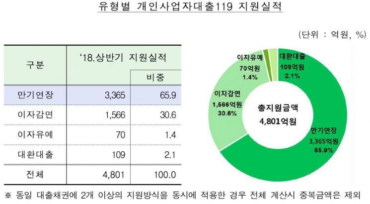개인사업자대출 119, 상반기 4800억 지원…농협·하나銀 우수