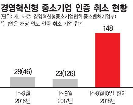 [단독][혁신성장의 이면]경영혁신 인증취소 中企 벌써 150곳…예년 6배 넘어