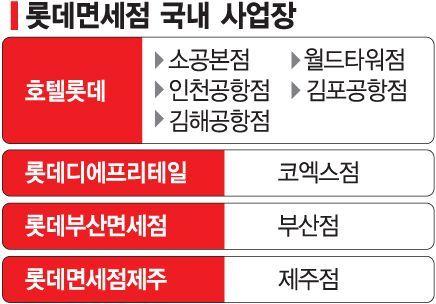 [단독]롯데免 '생사 기로'…신동빈 뇌물죄 인정시 全사업장 특허취소 위기(종합)