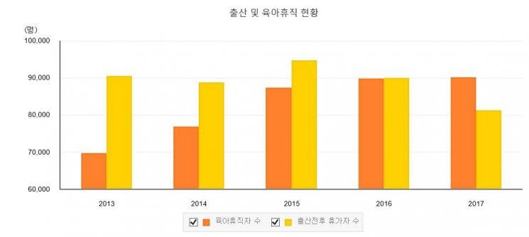 출산 및 육아휴직 현황/출처=고용노동부