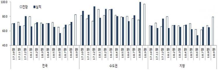 """""""가을 분양 성수기 기대"""" 9월 HSSI 전망치, 8개월만에 80선 회복"""