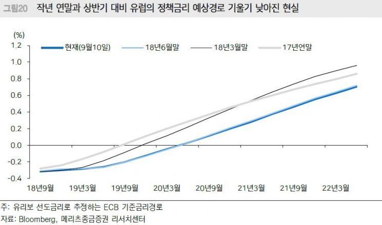 """[클릭 e종목]""""ECB 내년여름 금리인상과 유로화강세 예단 어렵다"""""""