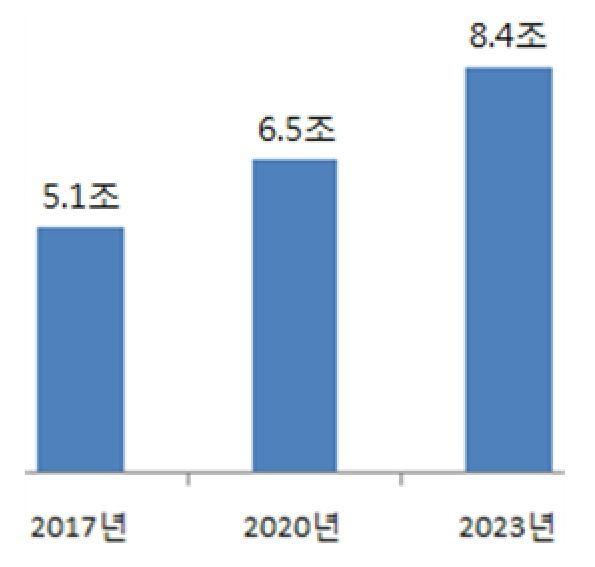 글로벌 자동차용 접착제 시장 규모. <단위= 원>