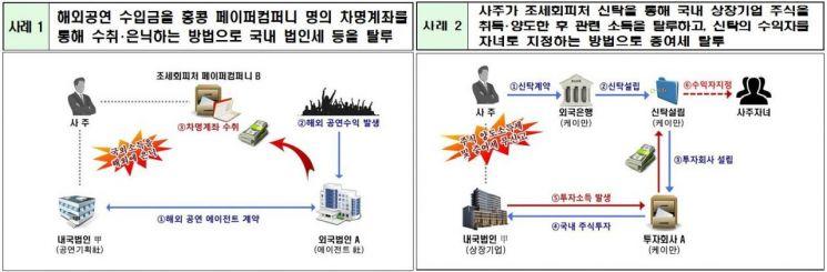 '역외탈세' 칼 뺀 국세청…대기업 사주·연예인 등 93명 세무조사