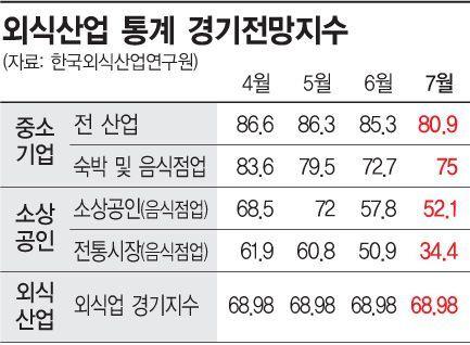자영업 공화국의 눈물…외식업 경기지표 역대 '최악'
