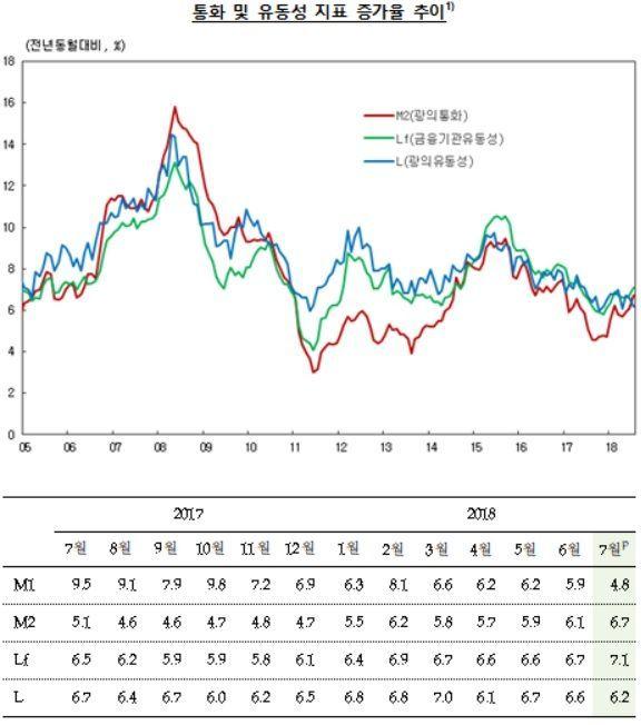 7월 시중통화량 '18개월來 최대폭' 증가…금리인상 전 대출늘린 기업들