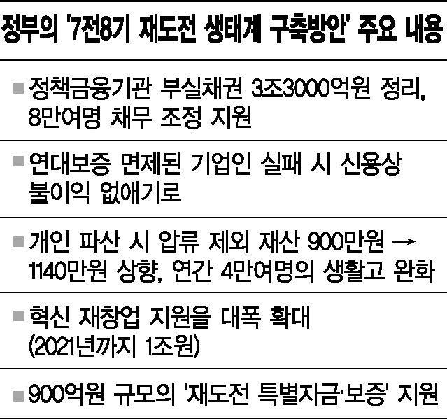 부실채권 3조 정리…정부, '7전8기 재도전 생태계 구축방안' 마련