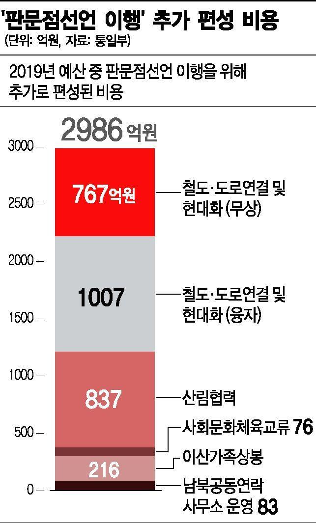 """판문점비용 내년 예산만…政 """"최대반영"""" 野 """"과소평가"""" 논란"""
