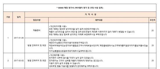 써브웨이가 민원 제기 가맹점의 지적사항을 담은 평가서를 공개했다.