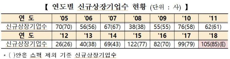 연도별 코스닥시장 상장 기업 현황(자료:한국거래소)