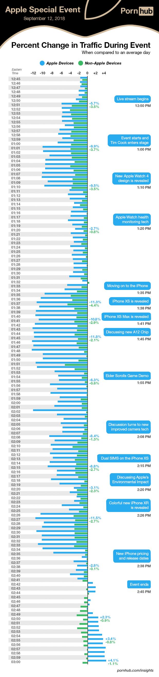 매일 9000만명의 이용자가 접속하는 성인용 사이트 폰허브가 공개한 아이폰 공개 행사 기간 동안의 데이터 트래픽 추이. 파란색 막대기는 iOS기기, 녹색은 안드로이드 기기.