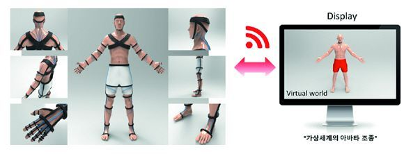 (주) 모인, 광섬유 기반 가상현실용 인체 모션캡처 기술 개발